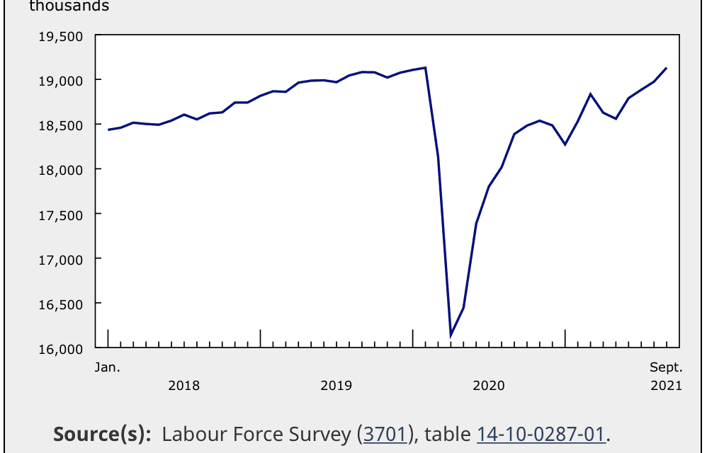 Job report in Canada (September 2021) – Employment rose by 157,000 (+0.8%), back to pre-pandemic level and unemployment at 6.9. | Job Market Monitor